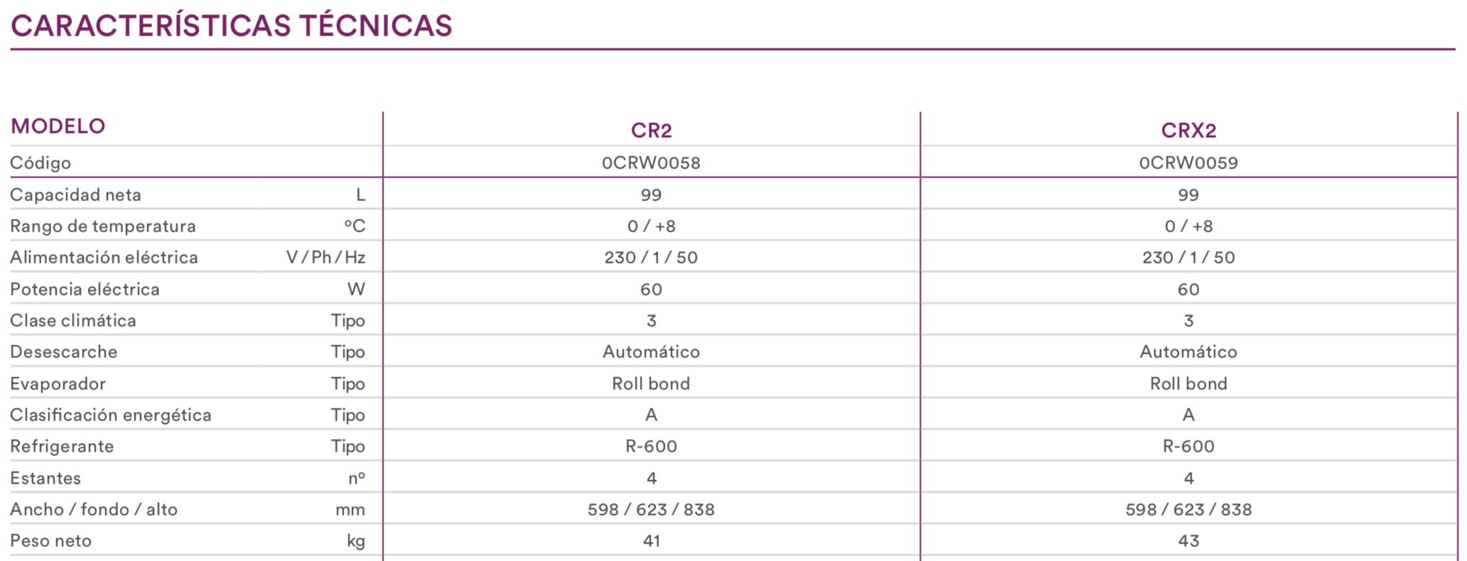 CR2 CARACTERISTICAS
